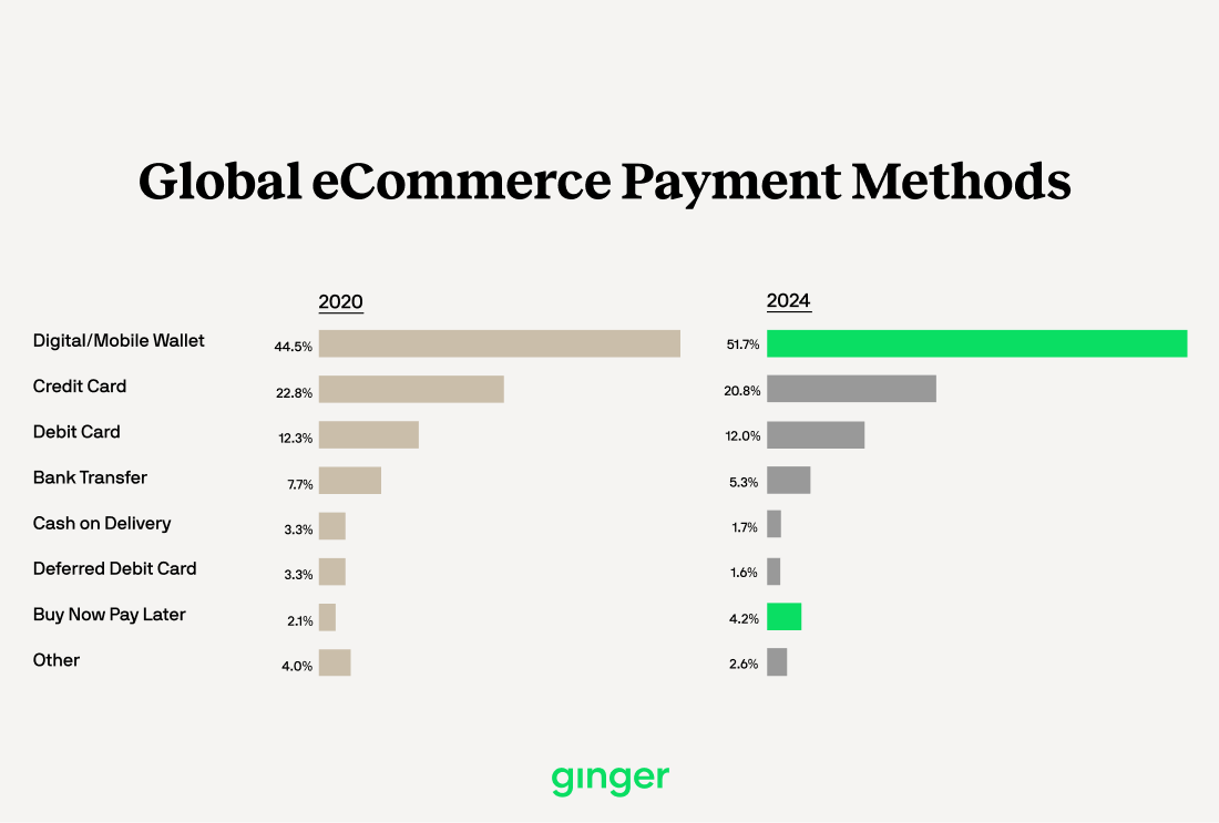 Global eCommerce Payment Methods